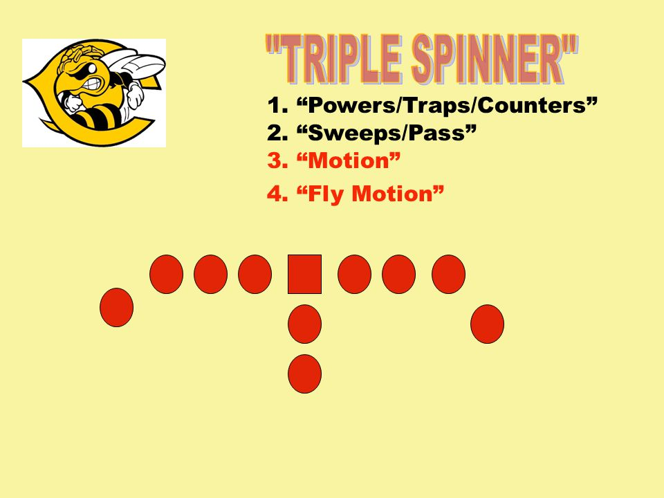 TRIPLE SPINNER 1. Powers/Traps/Counters 2. Sweeps/Pass