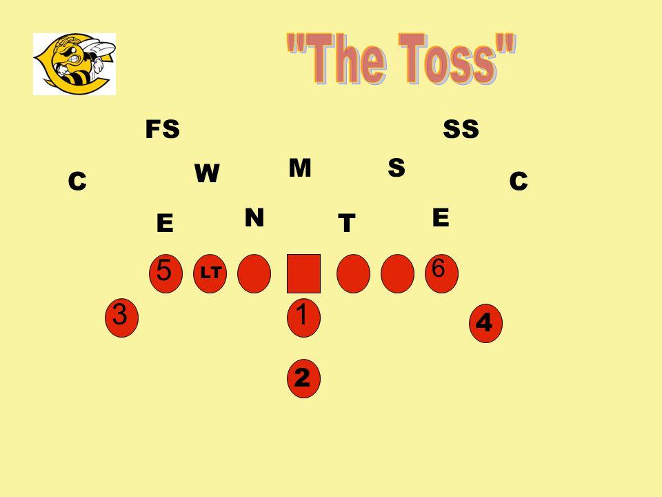 The Toss FS SS M S W C C N E E T 5 6 LT 3 1 4 2