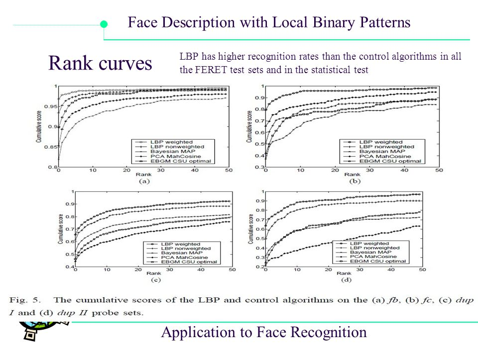 Rank curves LBP has higher recognition rates than the control algorithms in all the FERET test sets and in the statistical test.
