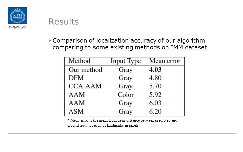 Results Comparison of localization accuracy of our algorithm comparing to some existing methods on IMM dataset.