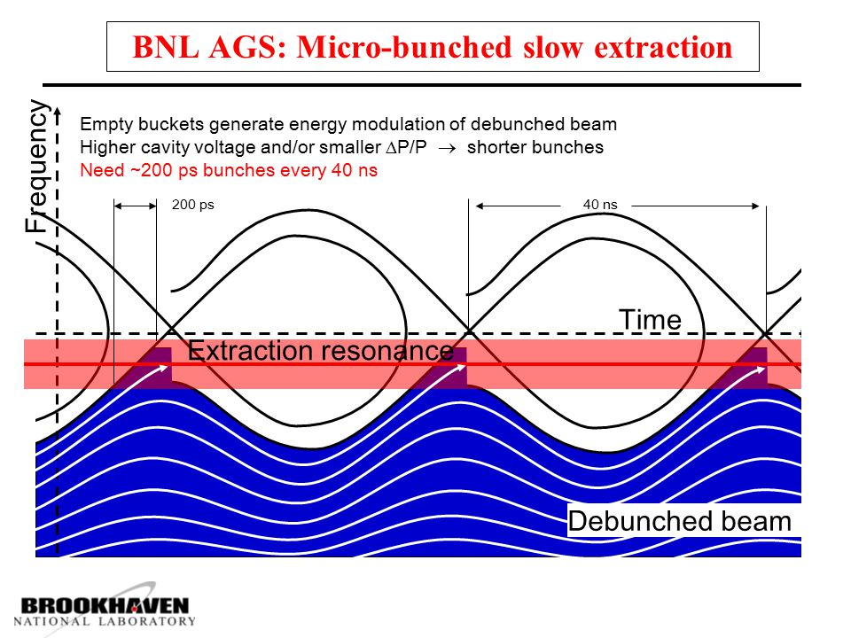 BNL AGS: Micro-bunched slow extraction