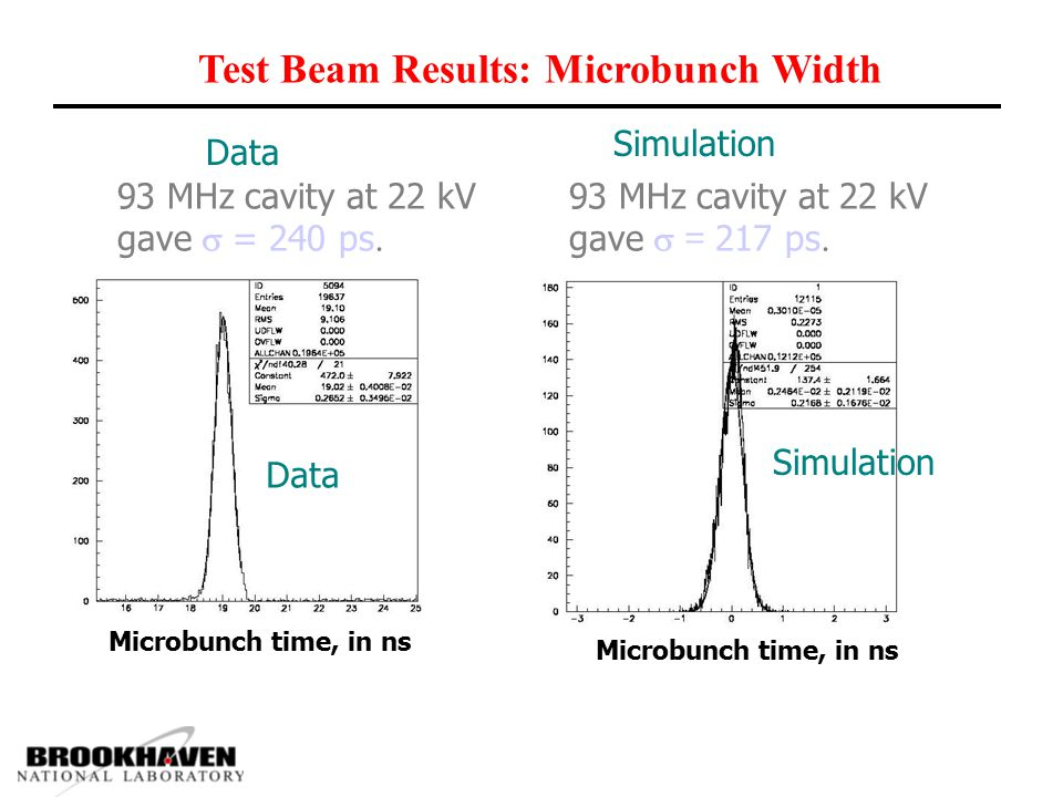Test Beam Results: Microbunch Width