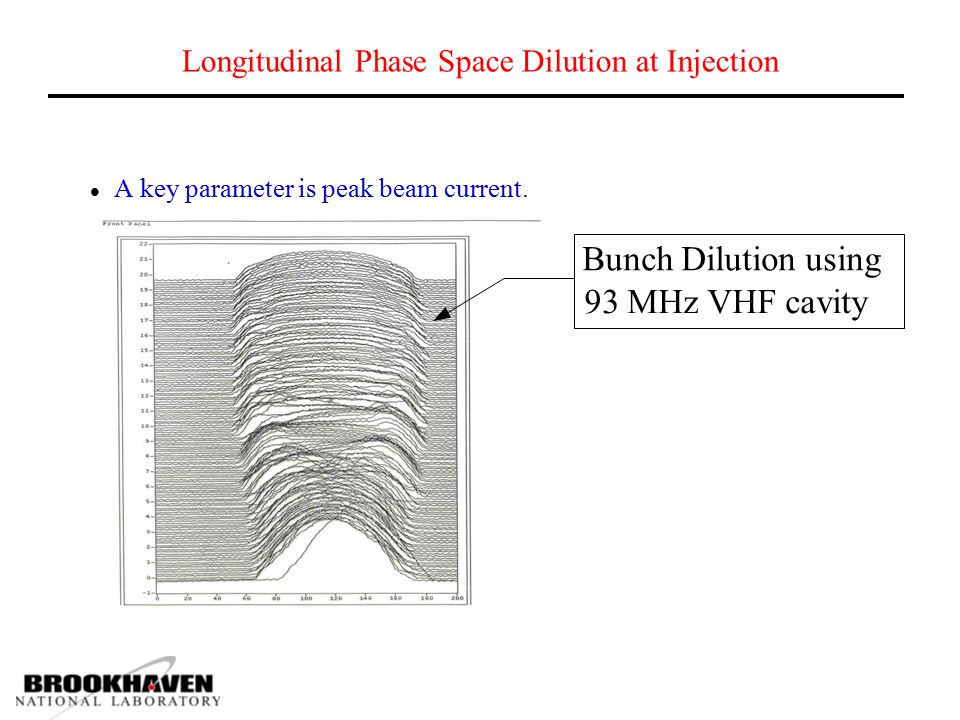 Longitudinal Phase Space Dilution at Injection