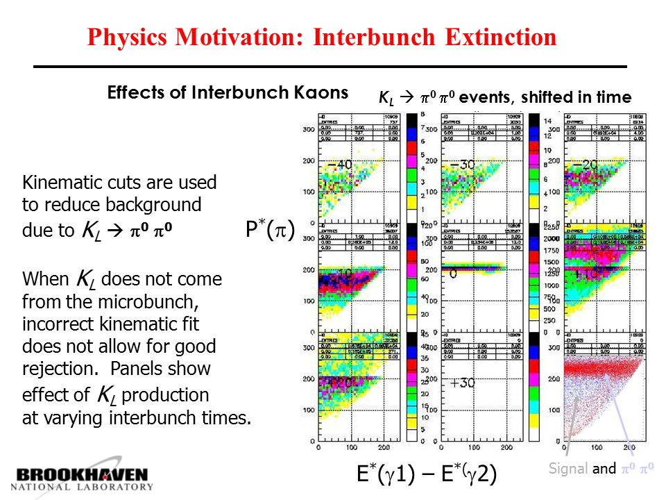 Physics Motivation: Interbunch Extinction