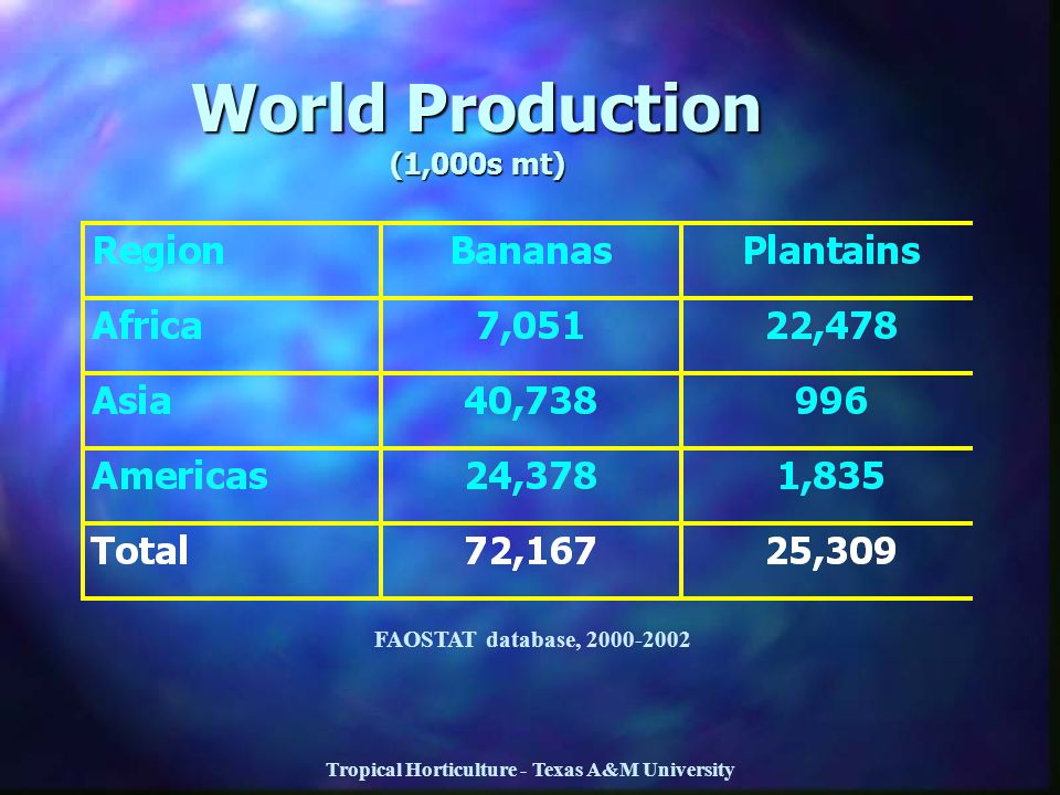 World Production (1,000s mt)