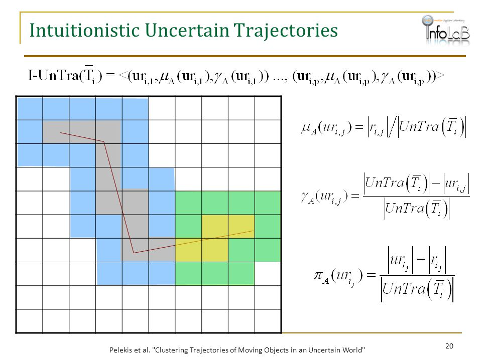 Intuitionistic Uncertain Trajectories