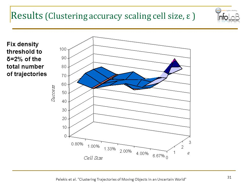 Results (Clustering accuracy scaling cell size, ε )