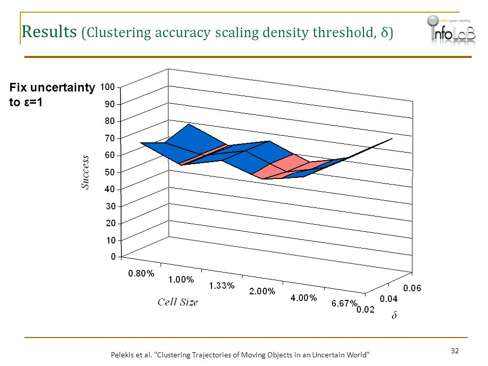 Results (Clustering accuracy scaling density threshold, δ)