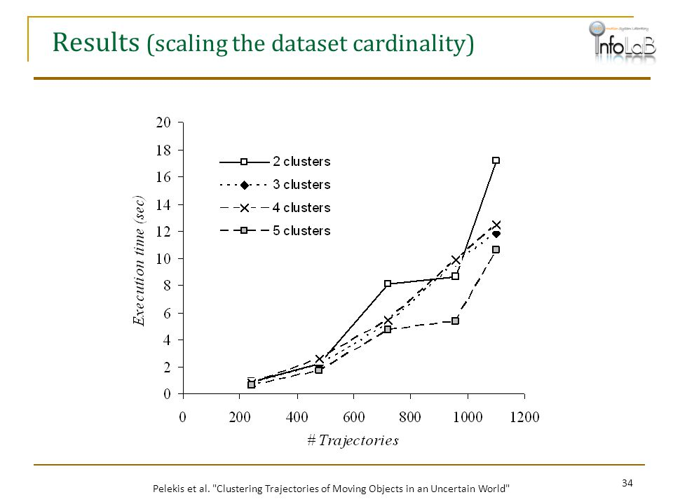 Results (scaling the dataset cardinality)