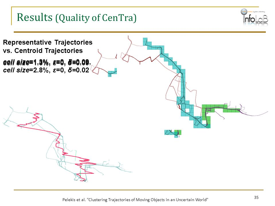Results (Quality of CenTra)