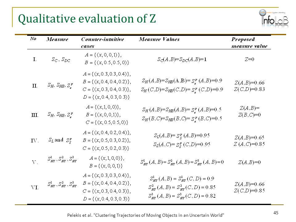 Qualitative evaluation of Z