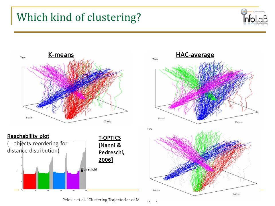 Which kind of clustering