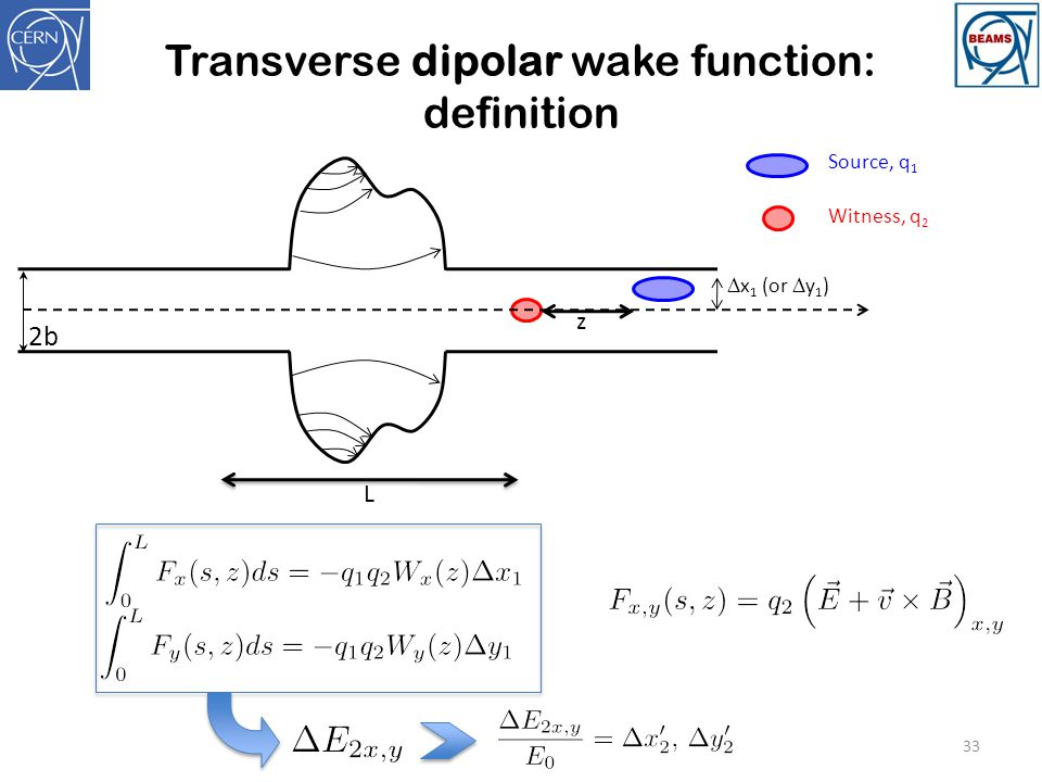 Transverse dipolar wake function: definition