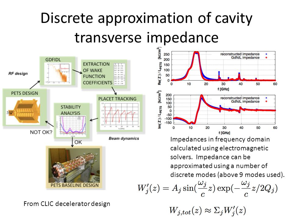 Discrete approximation of cavity transverse impedance