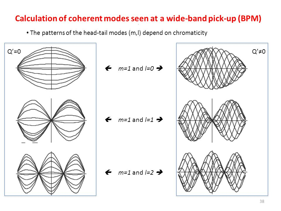 Calculation of coherent modes seen at a wide-band pick-up (BPM)