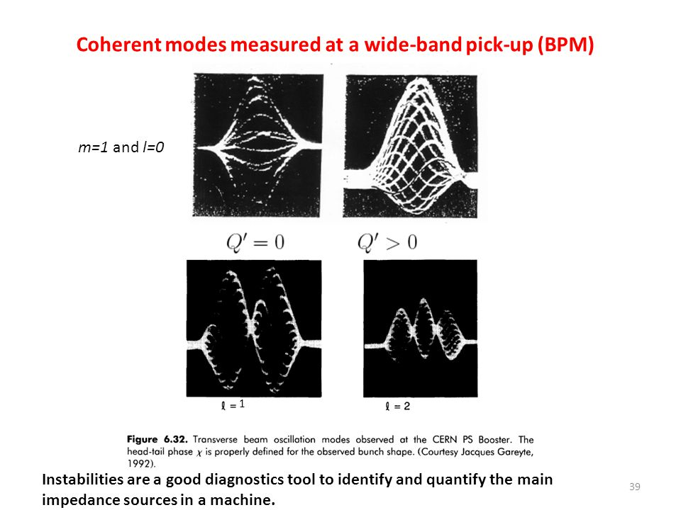 Coherent modes measured at a wide-band pick-up (BPM)