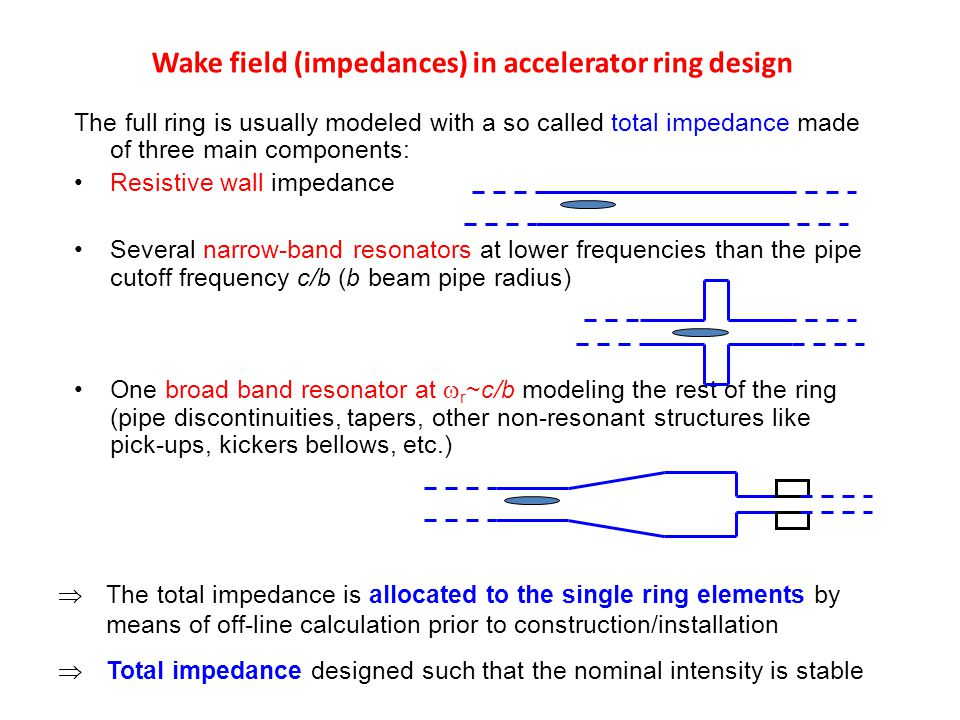 Wake field (impedances) in accelerator ring design