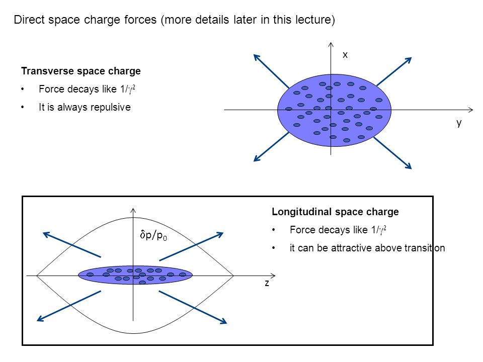 Direct space charge forces (more details later in this lecture)