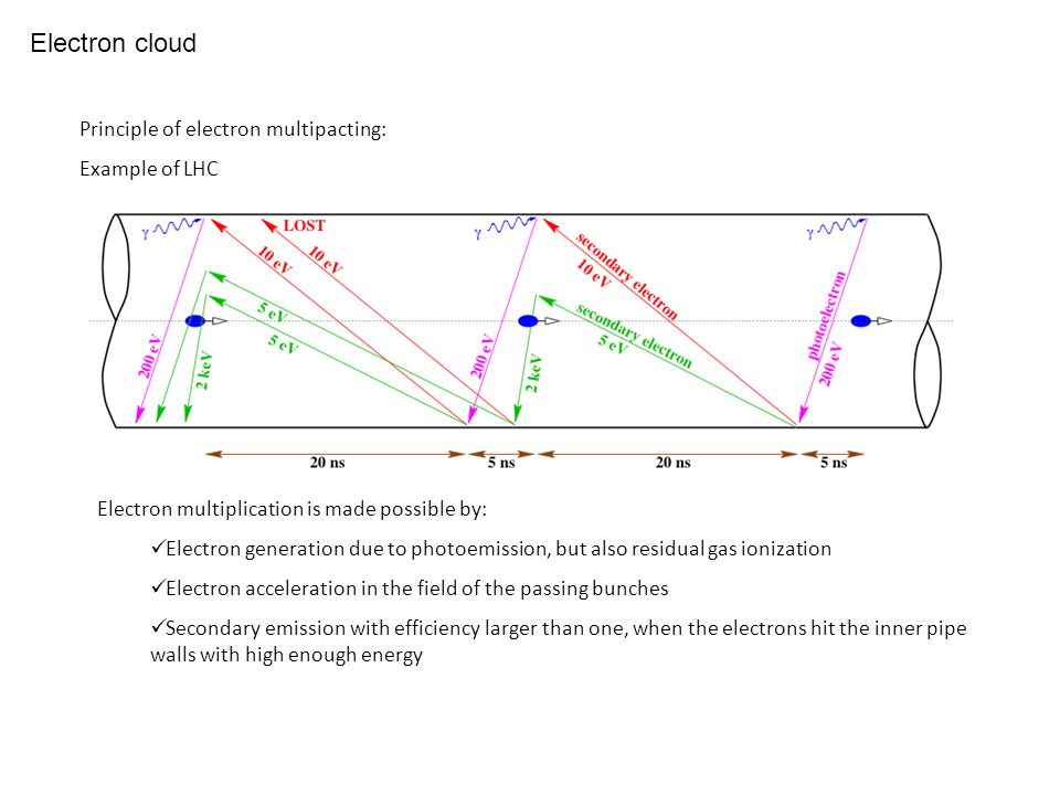 Electron cloud Principle of electron multipacting: Example of LHC