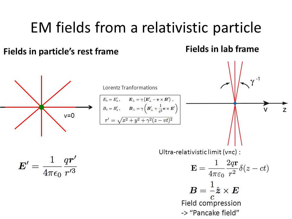 EM fields from a relativistic particle