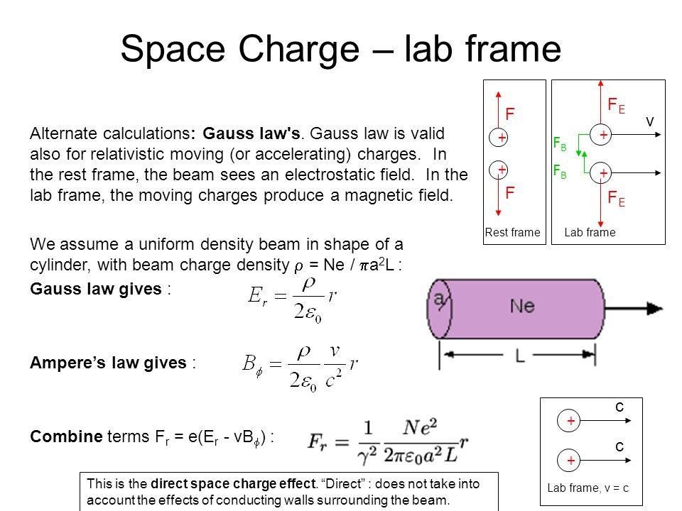 Space Charge – lab frame