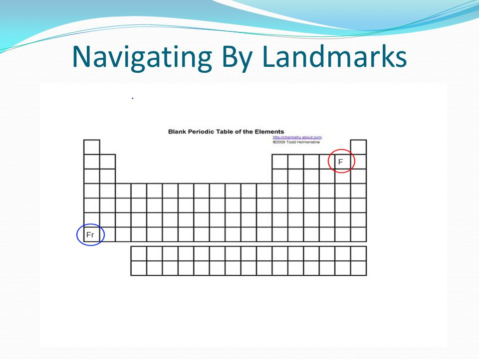 Navigating By Landmarks