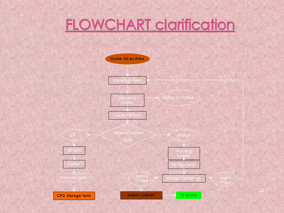 FLOWCHART clarification