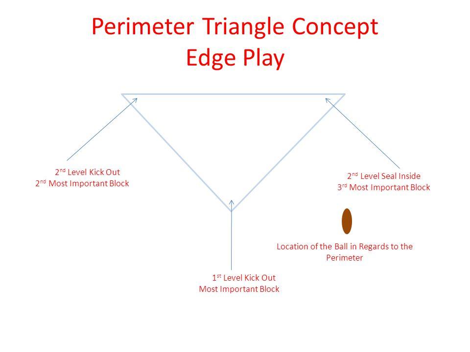 Perimeter Triangle Concept Edge Play