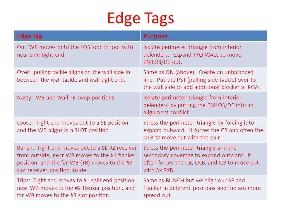 Edge Tags Edge Tag Purpose