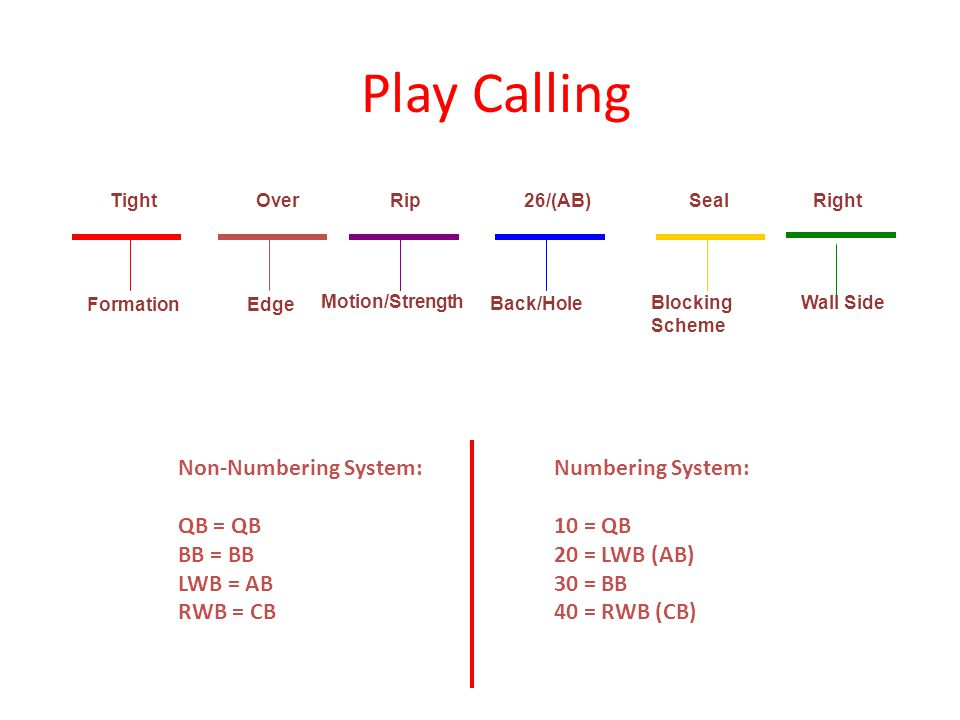 Play Calling Motion/Strength Back/Hole Non-Numbering System: QB = QB