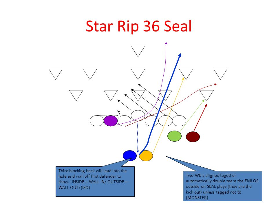 Star Rip 36 Seal Third blocking back will lead into the hole and wall off first defender to show. (INSIDE – WALL IN/ OUTSIDE – WALL OUT) (ISO)