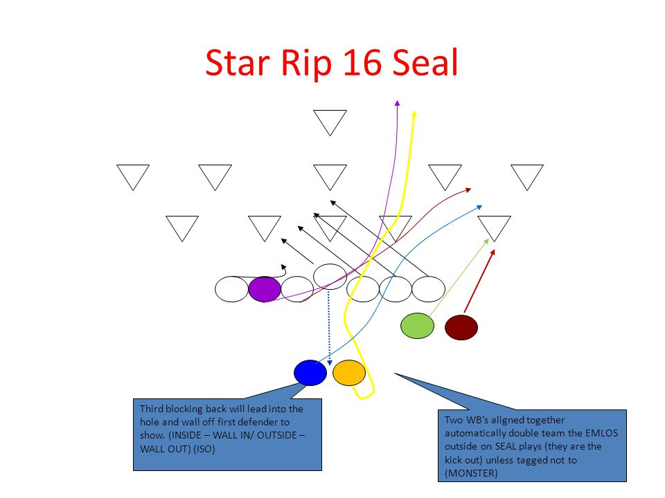 Star Rip 16 Seal Third blocking back will lead into the hole and wall off first defender to show. (INSIDE – WALL IN/ OUTSIDE – WALL OUT) (ISO)