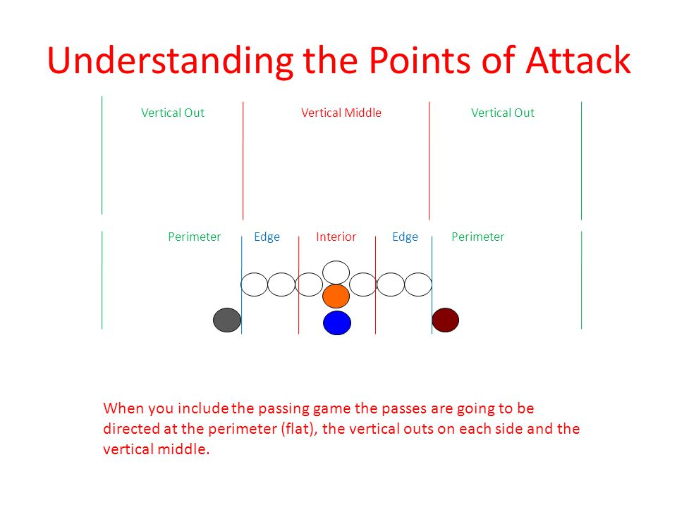 Understanding the Points of Attack