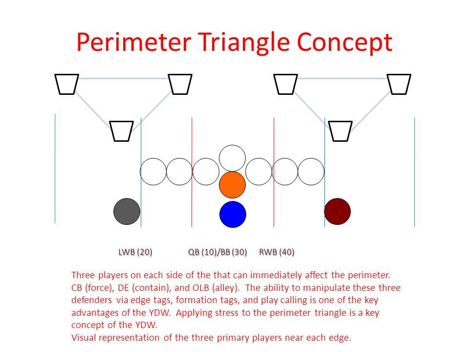 Perimeter Triangle Concept
