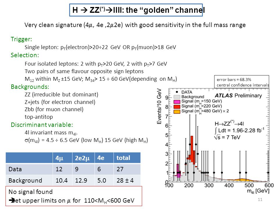 H  ZZ(*)llll: the golden channel