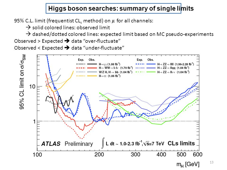 Higgs boson searches: summary of single limits