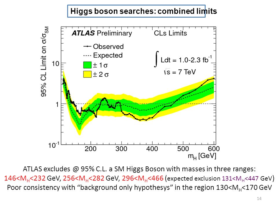 Higgs boson searches: combined limits