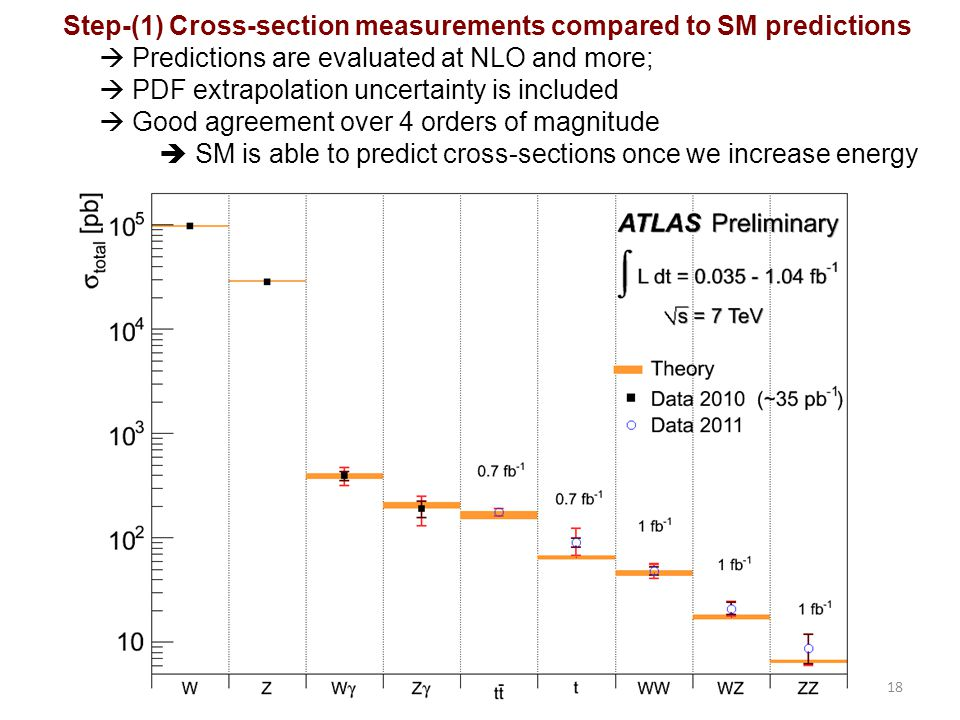 Step-(1) Cross-section measurements compared to SM predictions
