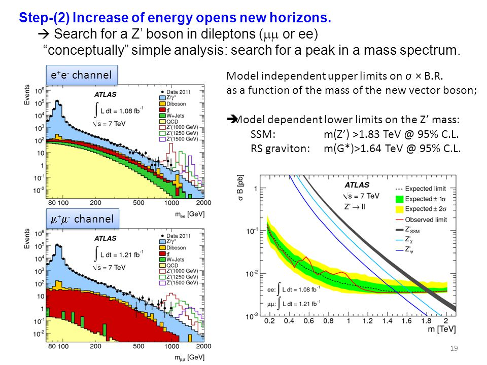 Step-(2) Increase of energy opens new horizons.