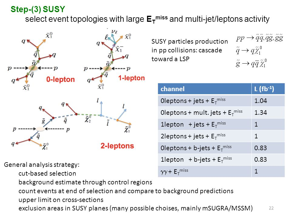 Step-(3) SUSY select event topologies with large ETmiss and multi-jet/leptons activity. SUSY particles production.