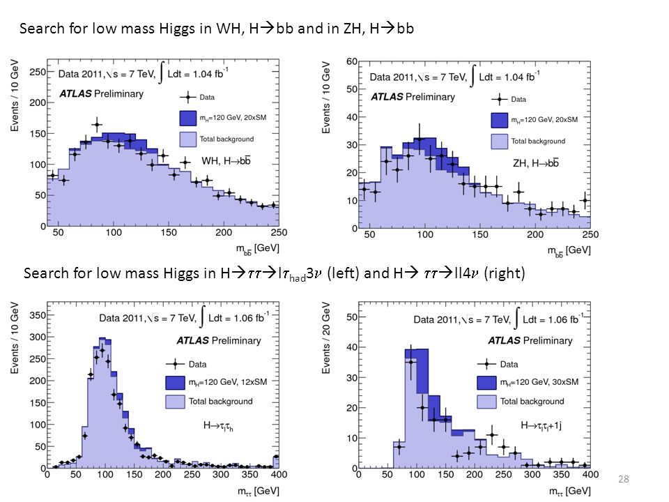 Search for low mass Higgs in WH, Hbb and in ZH, Hbb