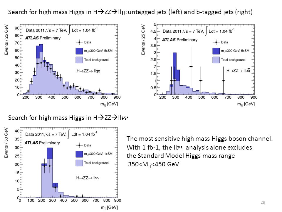 Search for high mass Higgs in HZZlljj: untagged jets (left) and b-tagged jets (right)