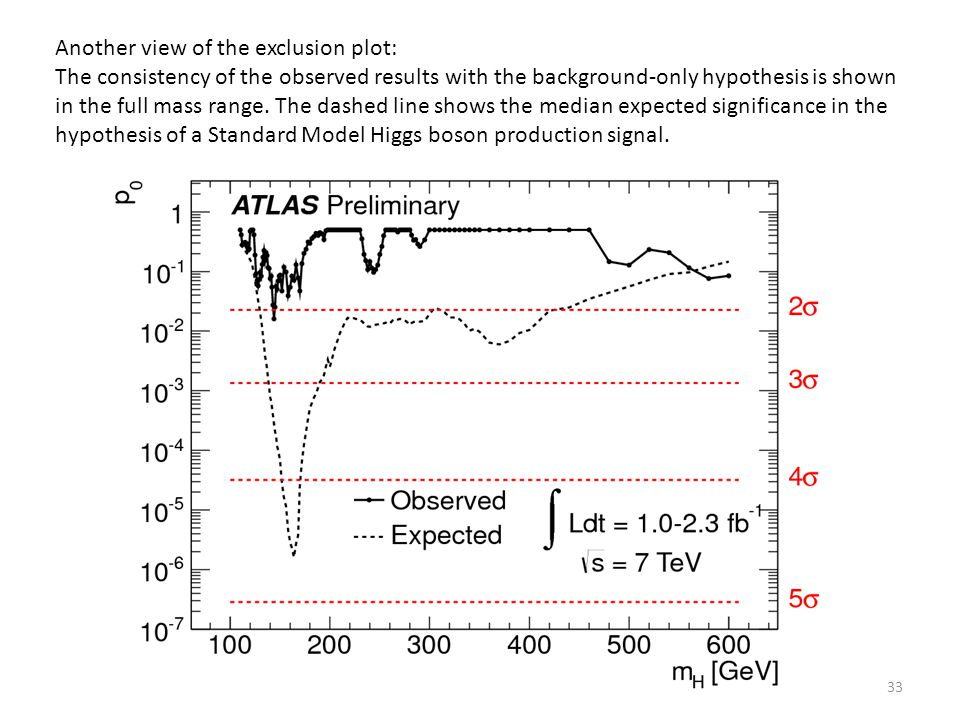 Another view of the exclusion plot: