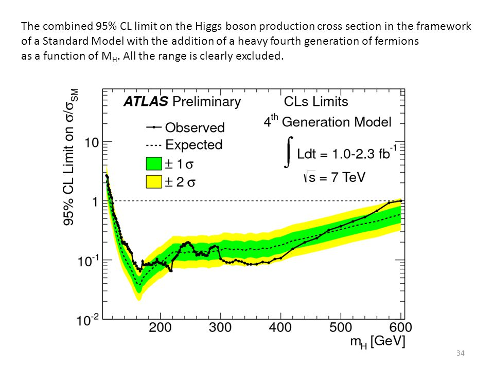 The combined 95% CL limit on the Higgs boson production cross section in the framework