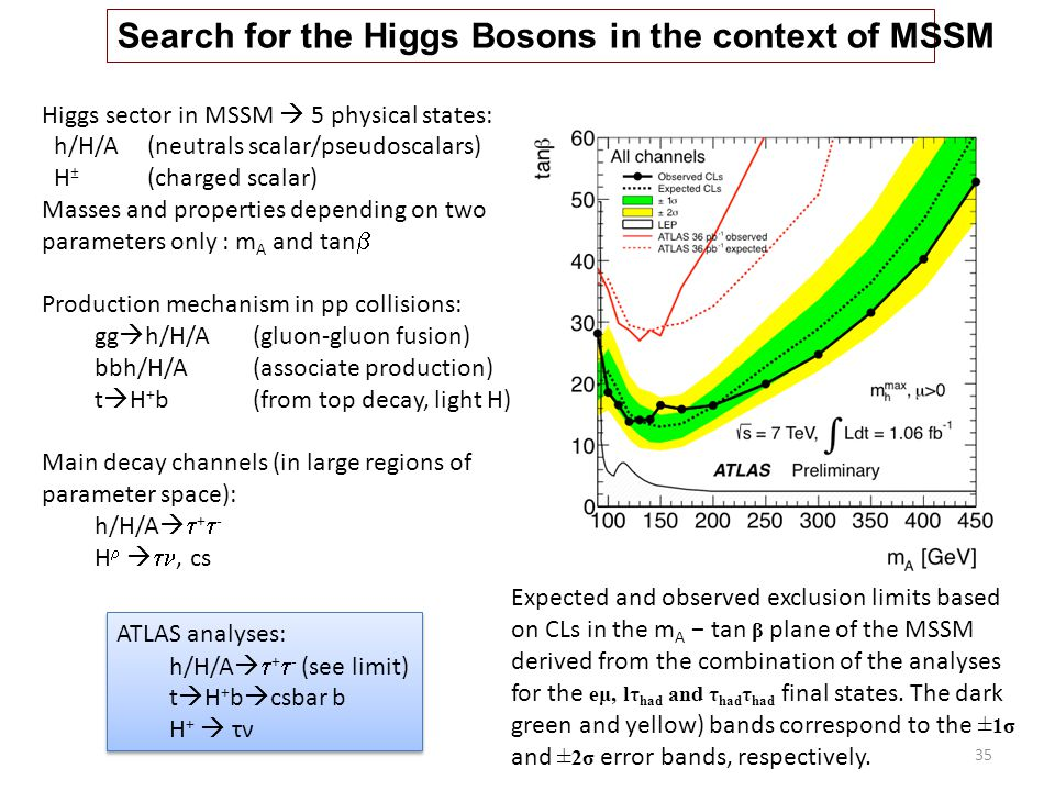 Search for the Higgs Bosons in the context of MSSM