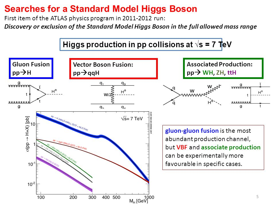 Searches for a Standard Model Higgs Boson