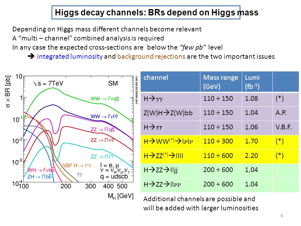 Higgs decay channels: BRs depend on Higgs mass