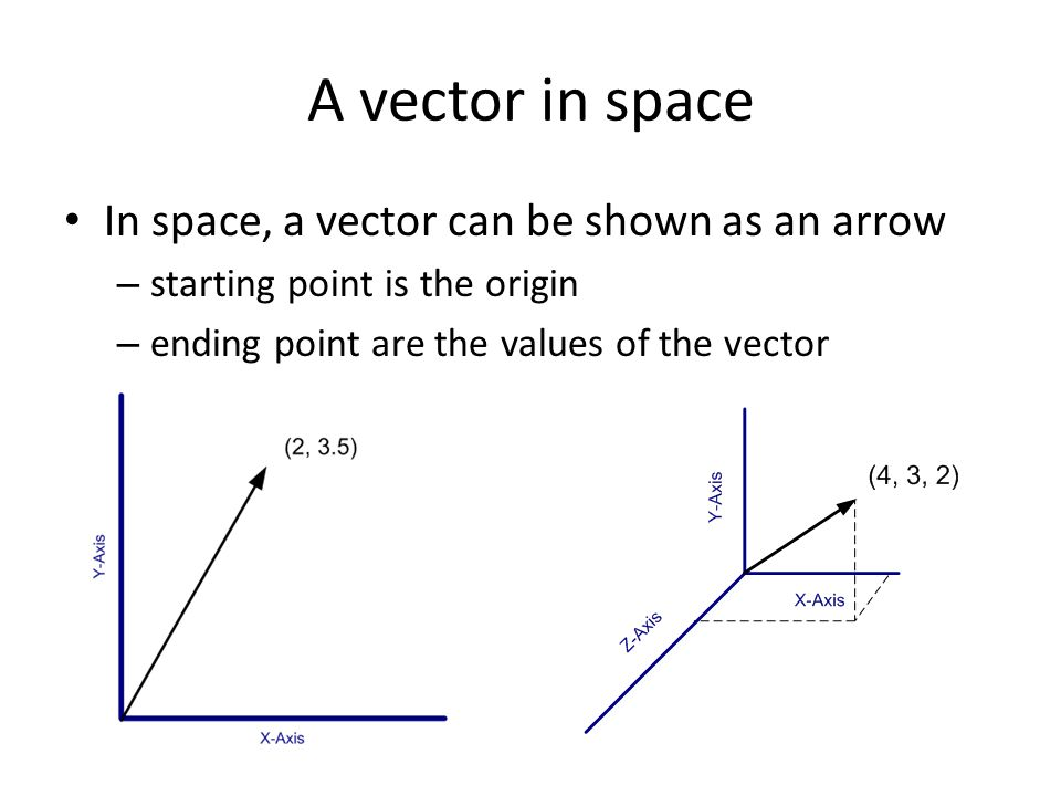 A vector in space In space, a vector can be shown as an arrow