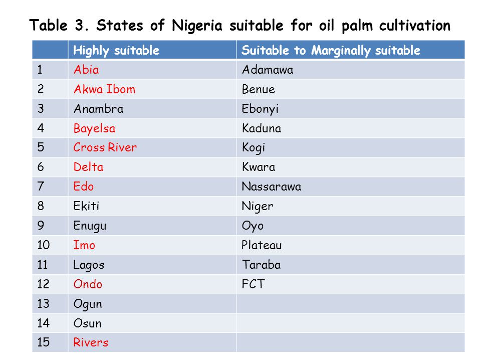 Table 3. States of Nigeria suitable for oil palm cultivation