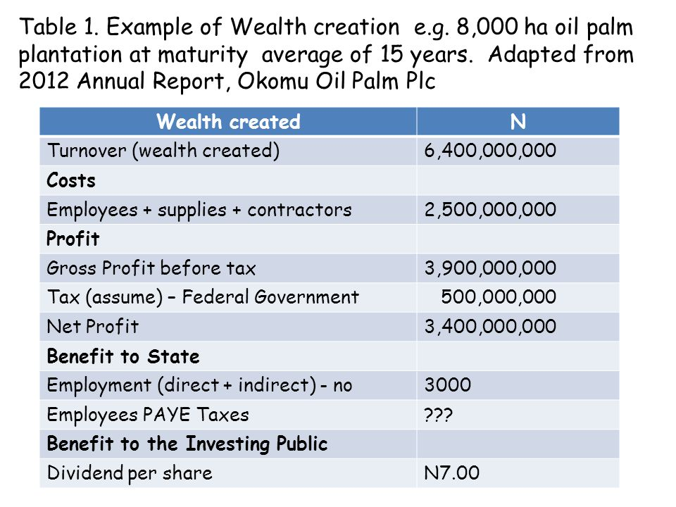Table 1. Example of Wealth creation e. g